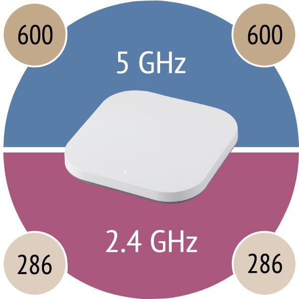 Plasma Cloud PAX1800 WiFi 6 Access Point offers dual band & dual stream 802.11ax WiFi.
